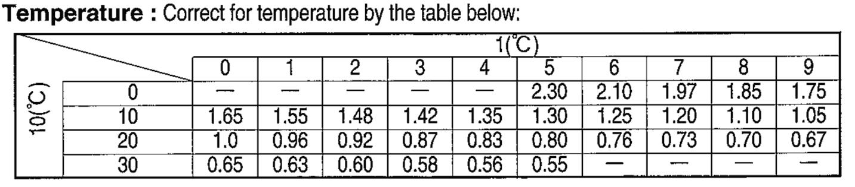 GASTEC 91PL formaldehyde test tube correction for temperature