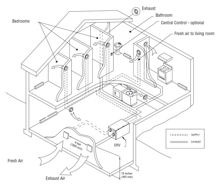 HRV/ERV ventilator independent dedicated system installation