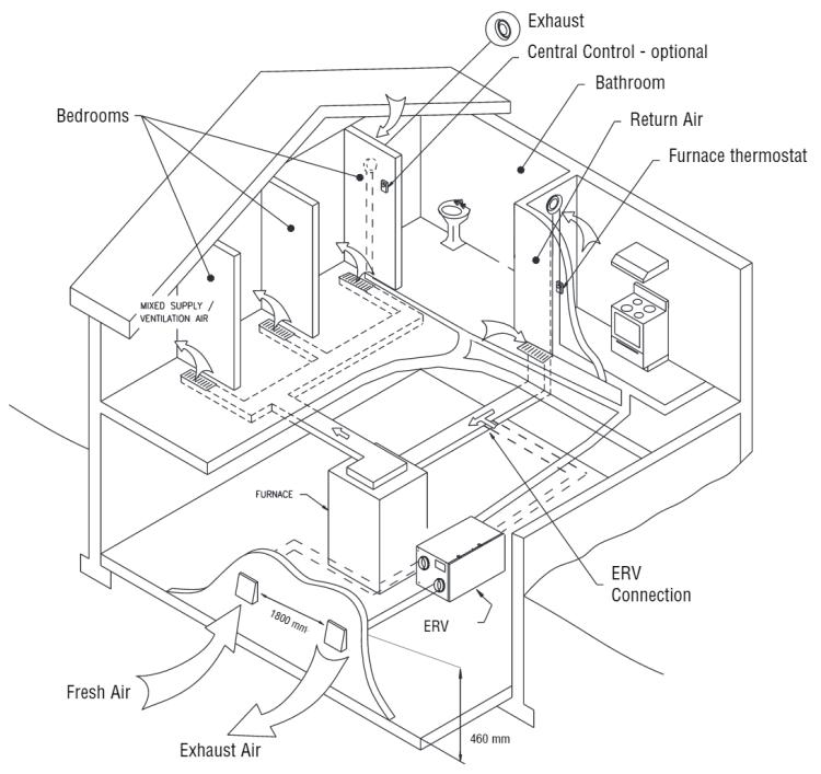 HRV/ERV ventilator partially dedicated system installation
