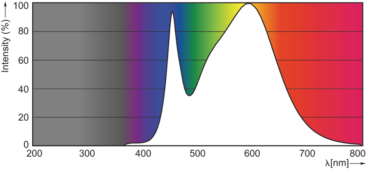 Philips LED GU10 3.5w 4000K 80CRI photometrics emission spectra