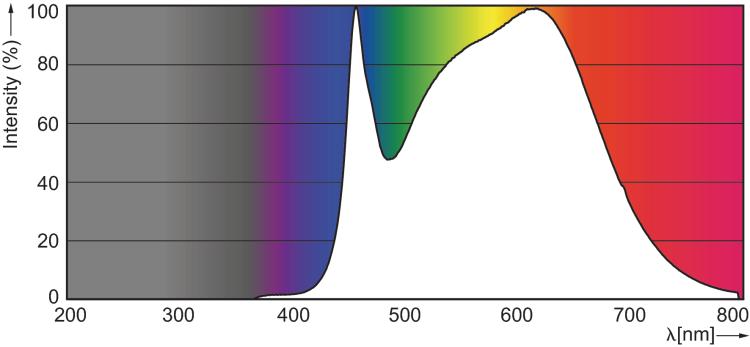 Philips LED GU10 3.5w 940 90CRI photometrics emission spectra