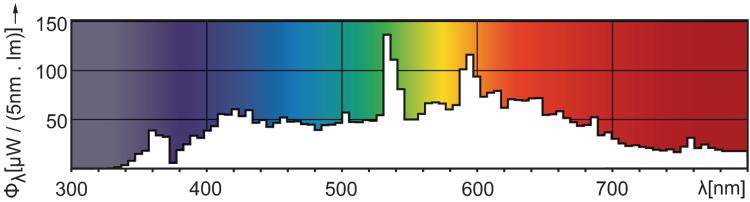 Philips ceramic metal halide CDM-T-150W 942 photometrics emission spectra