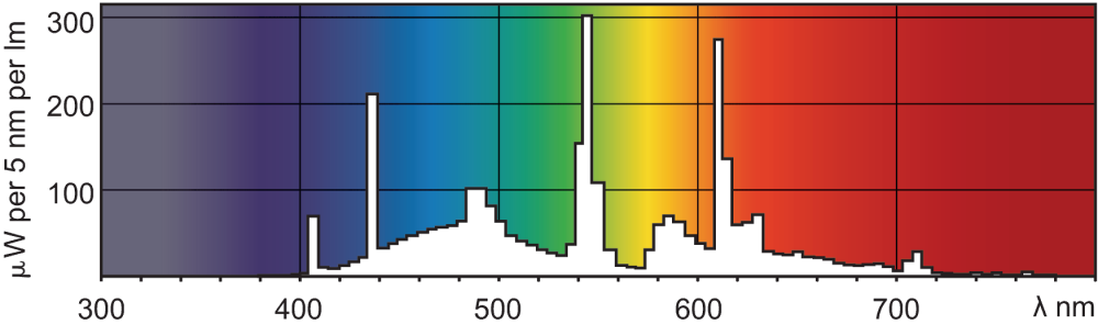 photometrics emission spectra of 90 CRI fluorescent lamp