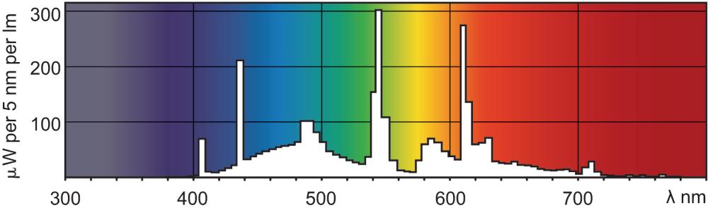 photometrics emission spectra of 90 CRI fluorescent lamp