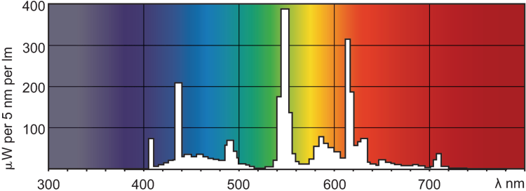 Spectral Distribution of 80 CRI fluorescent lamp